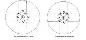 signification-croix-celtique