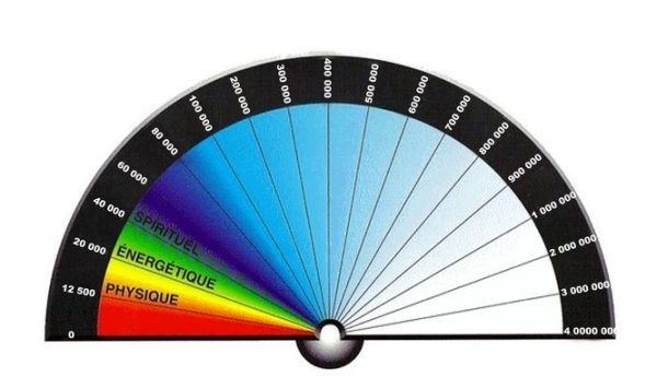 biometre-mesure-taux-vibratoire